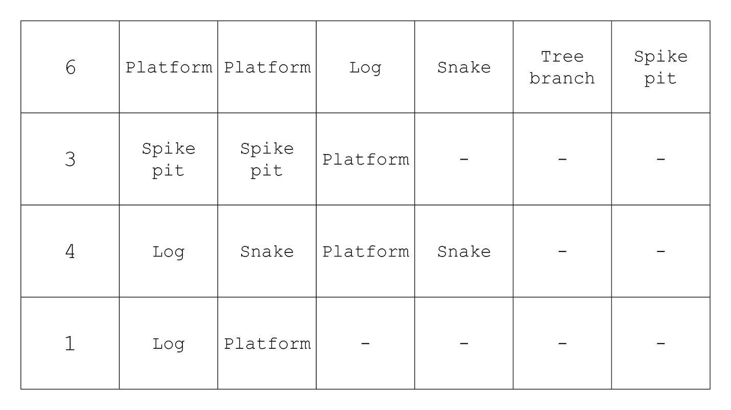 Game builder sequence table