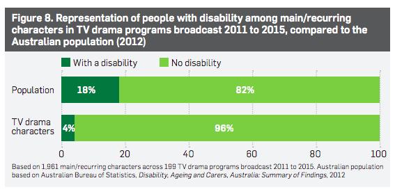 Screen Australia's diversity report