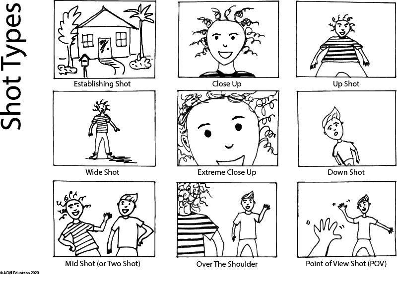 shot types storyboard